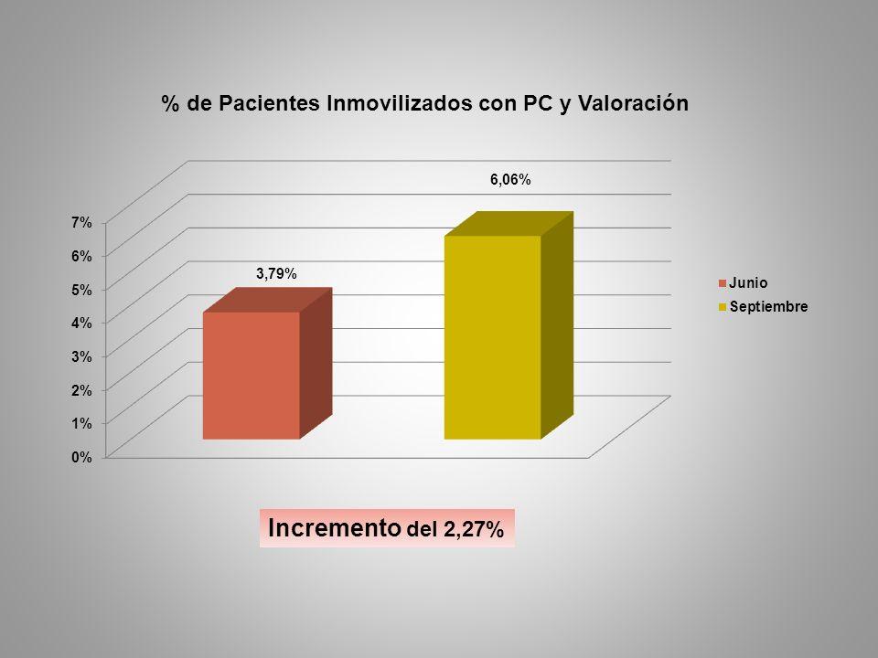 Incremento del 2,27%