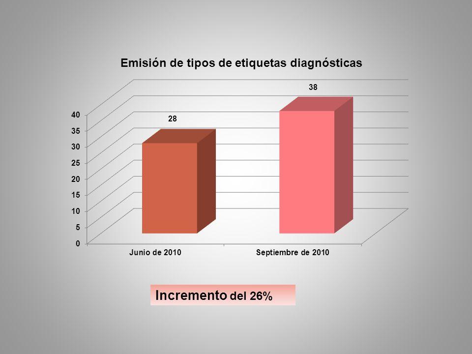 Incremento del 26%