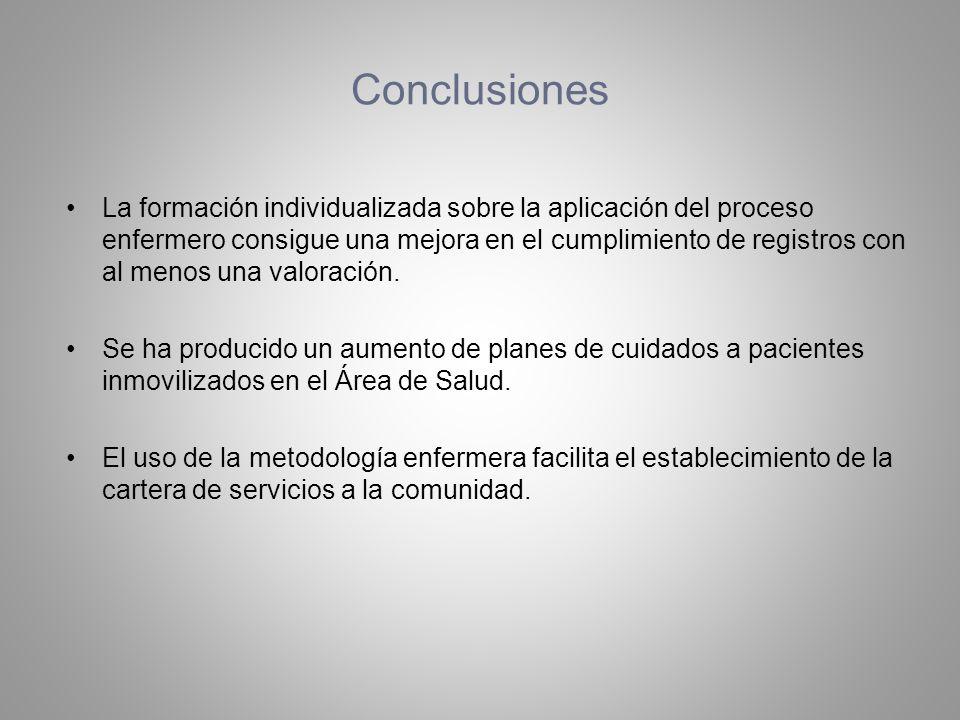 Conclusiones La formación individualizada sobre la aplicación del proceso enfermero consigue una mejora en el cumplimiento de registros con al menos u