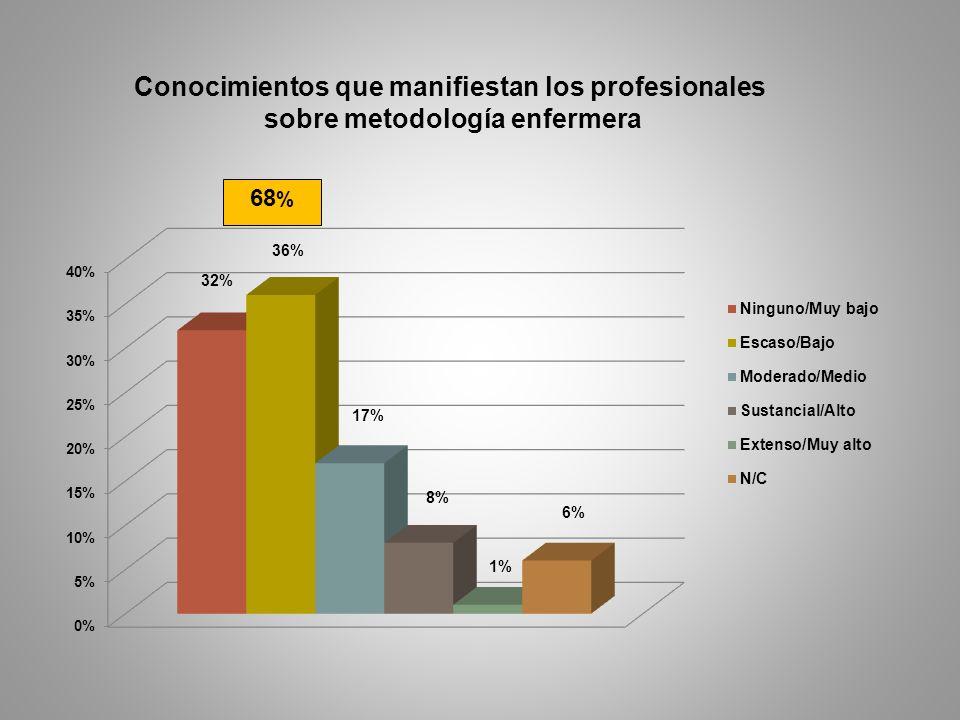 Conocimientos que manifiestan los profesionales sobre metodología enfermera 68 %