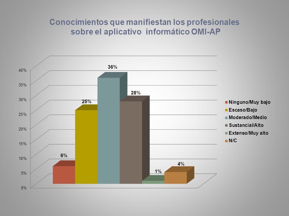 Conocimientos que manifiestan los profesionales sobre el aplicativo informático OMI-AP
