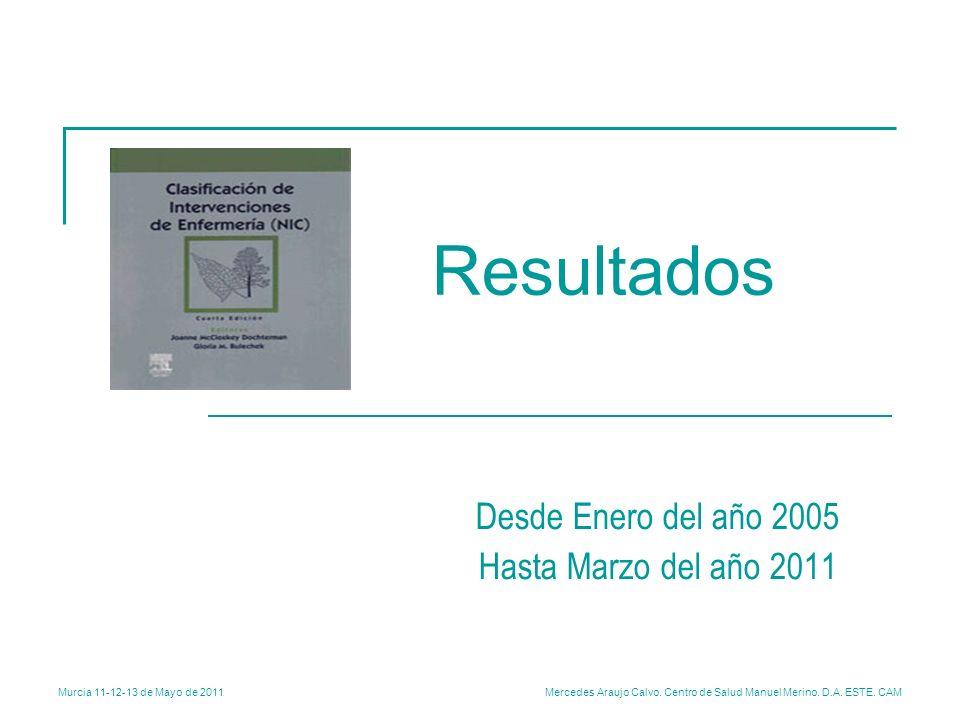 Murcia 11-12-13 de Mayo de 2011 Mercedes Araujo Calvo. Centro de Salud Manuel Merino. D.A. ESTE. CAM Resultados Desde Enero del año 2005 Hasta Marzo d