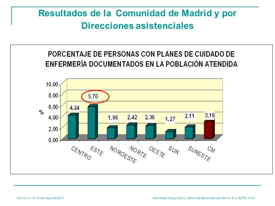 Murcia 11-12-13 de Mayo de 2011 Mercedes Araujo Calvo. Centro de Salud Manuel Merino. D.A. ESTE. CAM Resultados de la Comunidad de Madrid y por Direcc