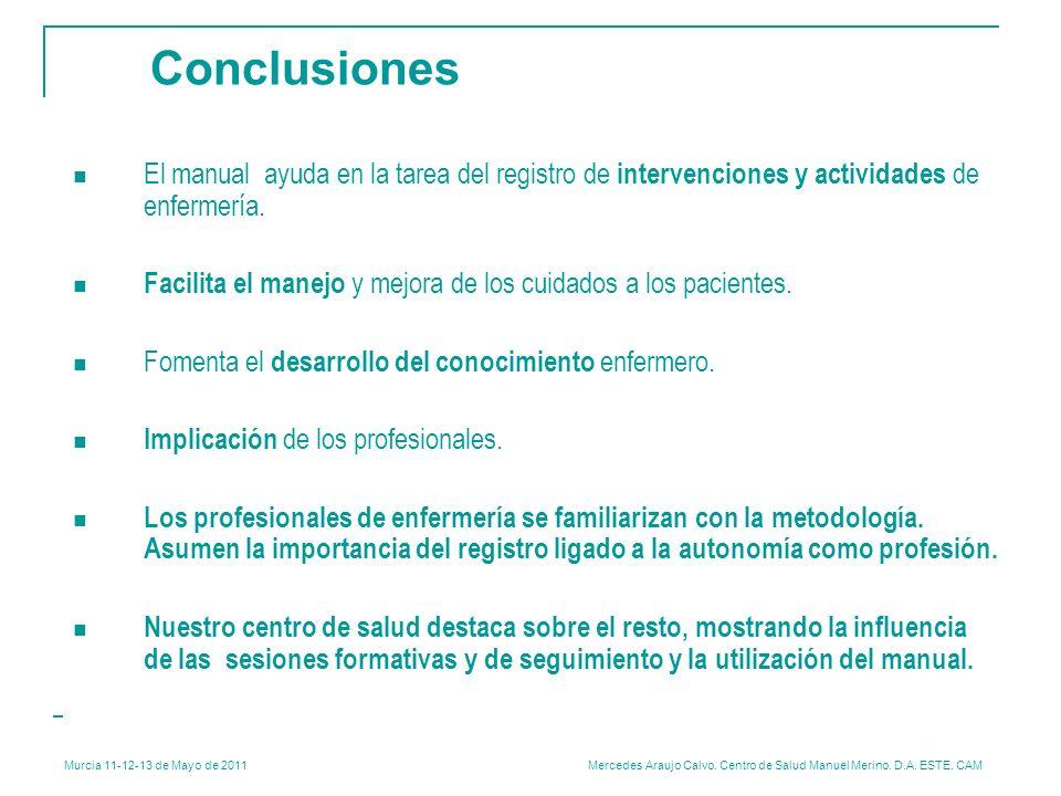 Murcia 11-12-13 de Mayo de 2011 Mercedes Araujo Calvo. Centro de Salud Manuel Merino. D.A. ESTE. CAM Conclusiones El manual ayuda en la tarea del regi