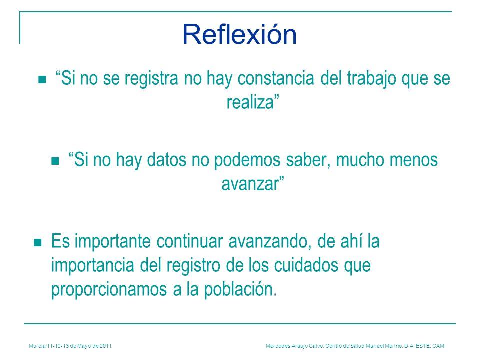 Murcia 11-12-13 de Mayo de 2011 Mercedes Araujo Calvo. Centro de Salud Manuel Merino. D.A. ESTE. CAM Si no se registra no hay constancia del trabajo q