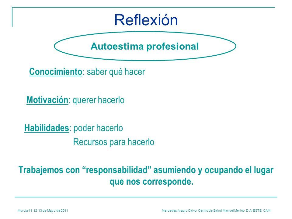 Murcia 11-12-13 de Mayo de 2011 Mercedes Araujo Calvo. Centro de Salud Manuel Merino. D.A. ESTE. CAM Reflexión Conocimiento : saber qué hacer Motivaci