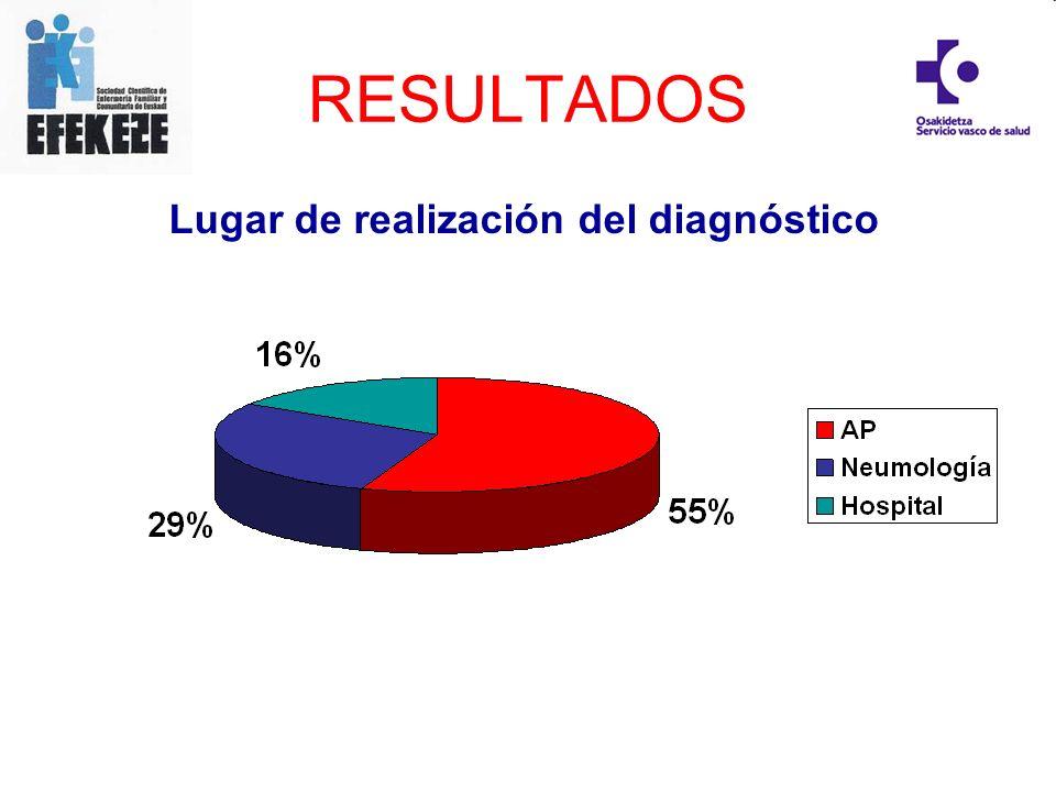 RESULTADOS Lugar de realización del diagnóstico