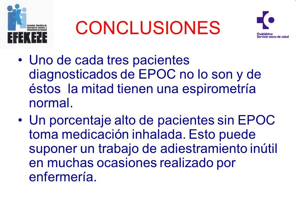 CONCLUSIONES Uno de cada tres pacientes diagnosticados de EPOC no lo son y de éstos la mitad tienen una espirometría normal. Un porcentaje alto de pac