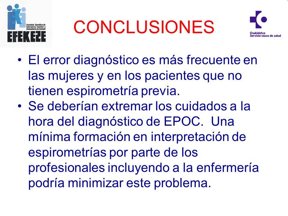 CONCLUSIONES El error diagnóstico es más frecuente en las mujeres y en los pacientes que no tienen espirometría previa. Se deberían extremar los cuida