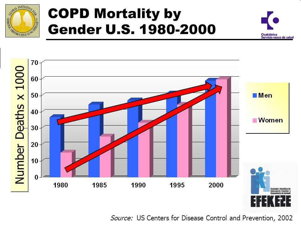 COPD Mortality by Gender U.S. 1980-2000 Number Deaths x 1000 Source: US Centers for Disease Control and Prevention, 2002 2