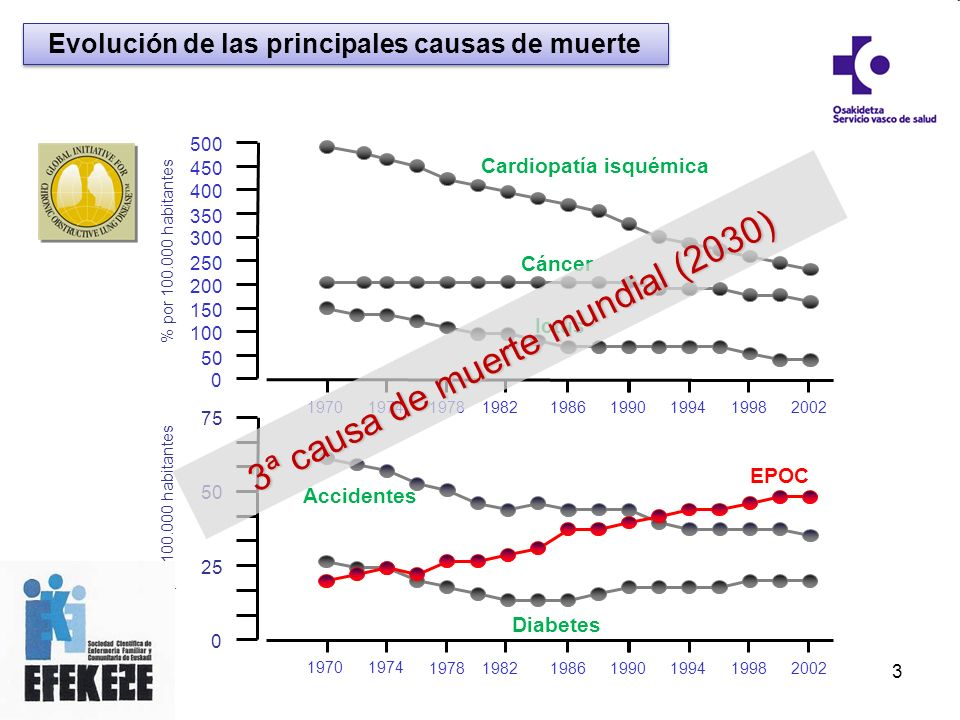 RESULTADO EPOC 65% NO EPOC 35% 50% Normal 50% Restrictiva 50% Porcentaje de diagnósticos erróneos