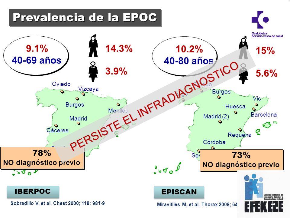 Miravitlles M, et al. Thorax 2009; 64:863-8 EPISCAN Sobradillo V, et al. Chest 2000; 118: 981-9 IBERPOC 9.1% 40-69 años Prevalencia de la EPOC 10.2% 4