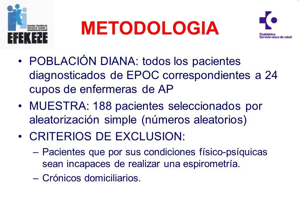 METODOLOGIA POBLACIÓN DIANA: todos los pacientes diagnosticados de EPOC correspondientes a 24 cupos de enfermeras de AP MUESTRA: 188 pacientes selecci
