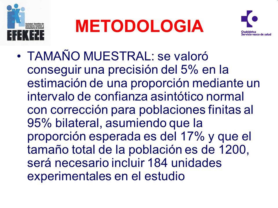 TAMAÑO MUESTRAL: se valoró conseguir una precisión del 5% en la estimación de una proporción mediante un intervalo de confianza asintótico normal con