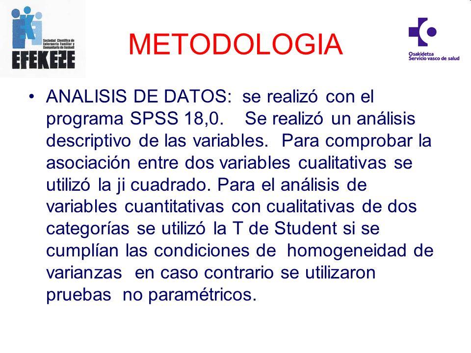 METODOLOGIA ANALISIS DE DATOS: se realizó con el programa SPSS 18,0. Se realizó un análisis descriptivo de las variables. Para comprobar la asociación