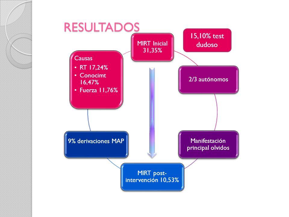 RESULTADOS MIRT Inicial 31,35% 2/3 autónomos Manifestación principal olvidos MIRT post- intervención 10,53% 9% derivaciones MAP Causas RT 17,24% Conocimt 16,47% Fuerza 11,76% 15,10% test dudoso