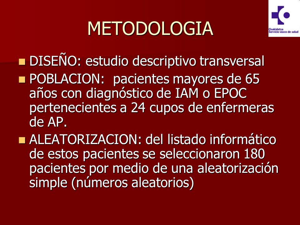 METODOLOGIA DISEÑO: estudio descriptivo transversal DISEÑO: estudio descriptivo transversal POBLACION: pacientes mayores de 65 años con diagnóstico de