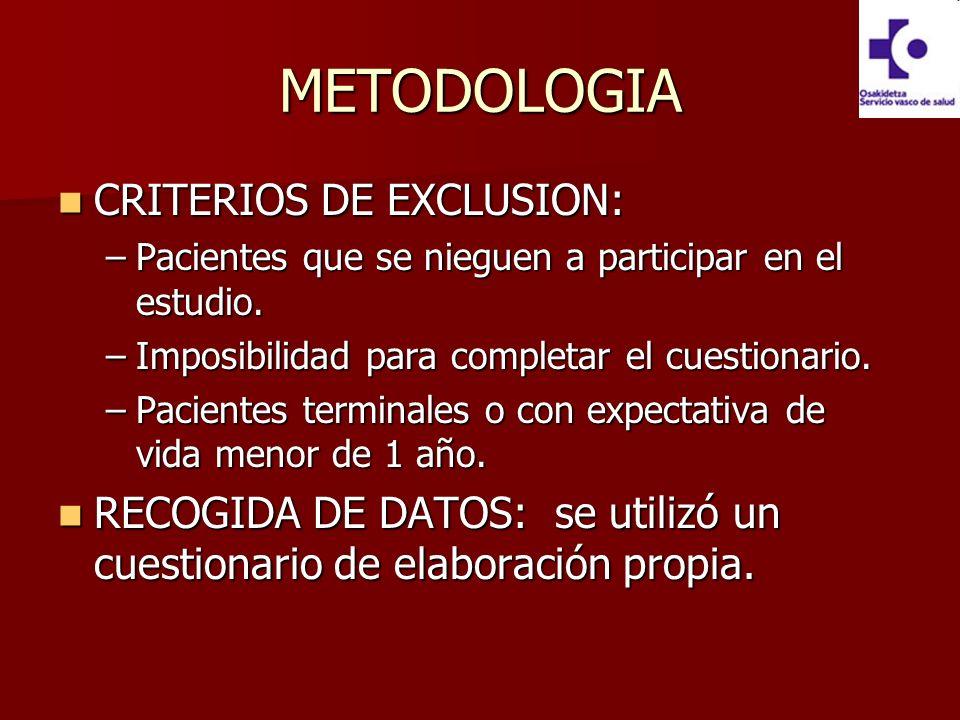 METODOLOGIA CRITERIOS DE EXCLUSION: CRITERIOS DE EXCLUSION: –Pacientes que se nieguen a participar en el estudio. –Imposibilidad para completar el cue