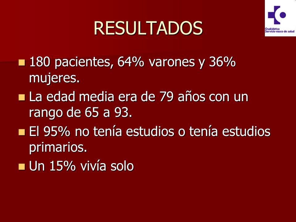 RESULTADOS 180 pacientes, 64% varones y 36% mujeres. 180 pacientes, 64% varones y 36% mujeres. La edad media era de 79 años con un rango de 65 a 93. L