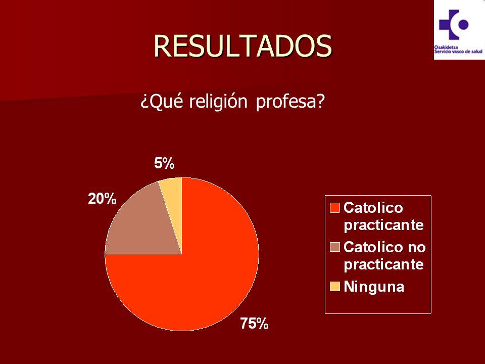 RESULTADOS ¿Qué religión profesa?