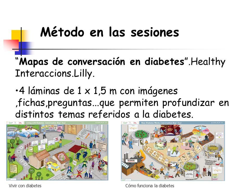 Método en las sesiones Mapas de conversación en diabetes.Healthy Interaccions.Lilly. 4 láminas de 1 x 1,5 m con imágenes,fichas,preguntas...que permit