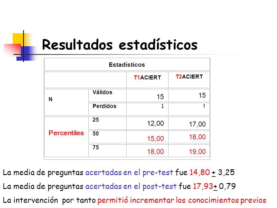 Resultados estadísticos Estadísticos T1ACIERT T2ACIERT N Válidos 15 Perdidos 1 1 Percentiles 25 12,00 17,00 50 15,00 18,00 75 18,0019,00 La media de p