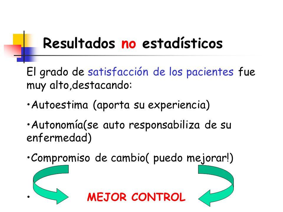 Resultados no estadísticos El grado de satisfacción de los pacientes fue muy alto,destacando: Autoestima (aporta su experiencia) Autonomía(se auto res