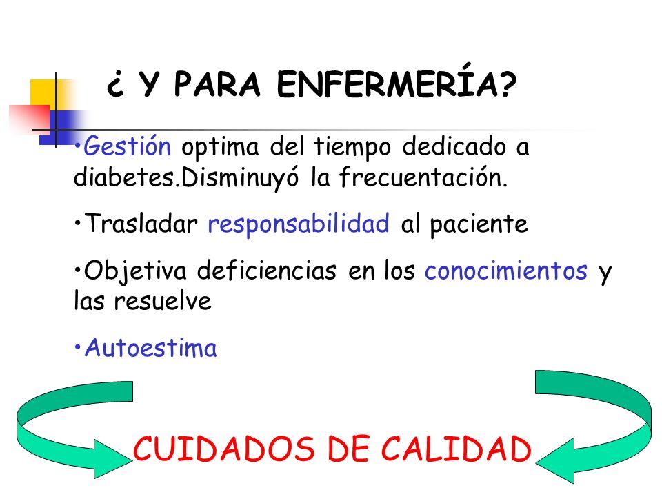 ¿ Y PARA ENFERMERÍA? Gestión optima del tiempo dedicado a diabetes.Disminuyó la frecuentación. Trasladar responsabilidad al paciente Objetiva deficien
