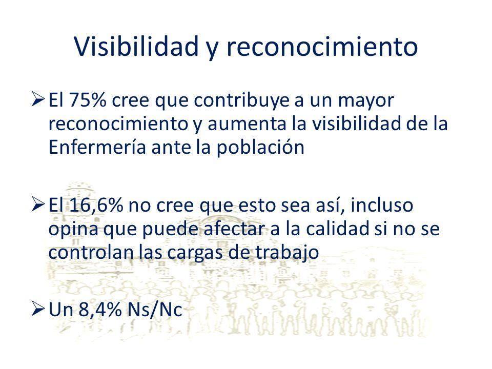 Visibilidad y reconocimiento El 75% cree que contribuye a un mayor reconocimiento y aumenta la visibilidad de la Enfermería ante la población El 16,6%