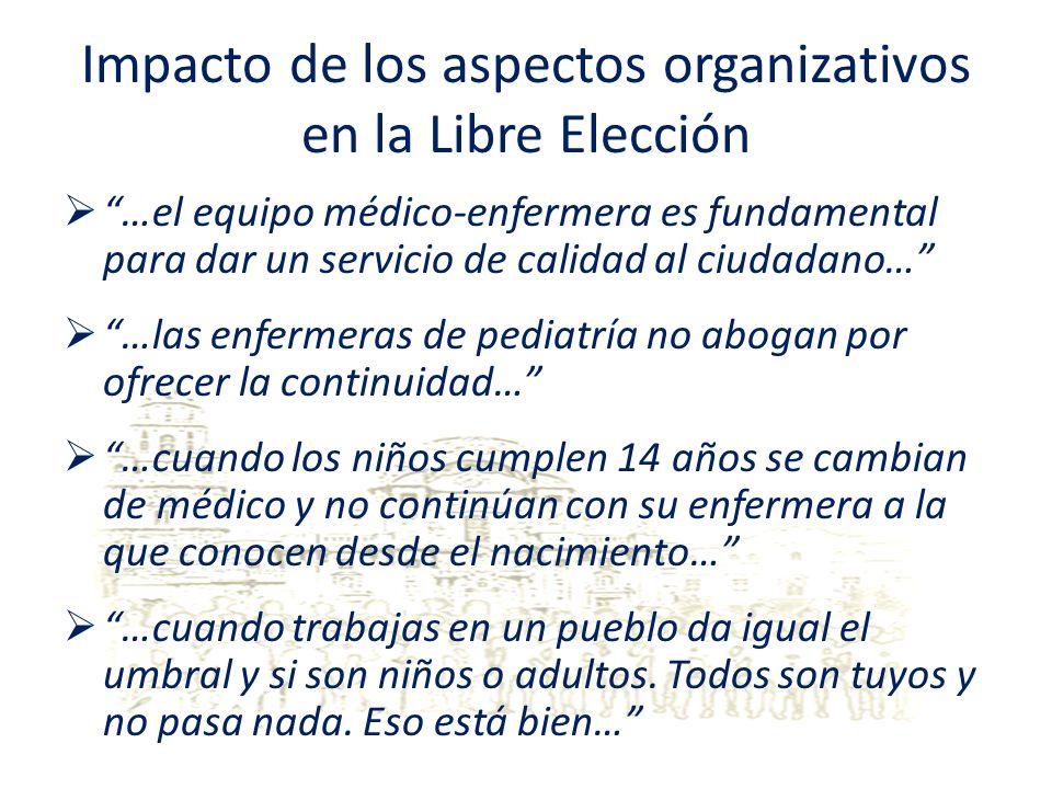 Impacto de los aspectos organizativos en la Libre Elección …el equipo médico-enfermera es fundamental para dar un servicio de calidad al ciudadano… …l