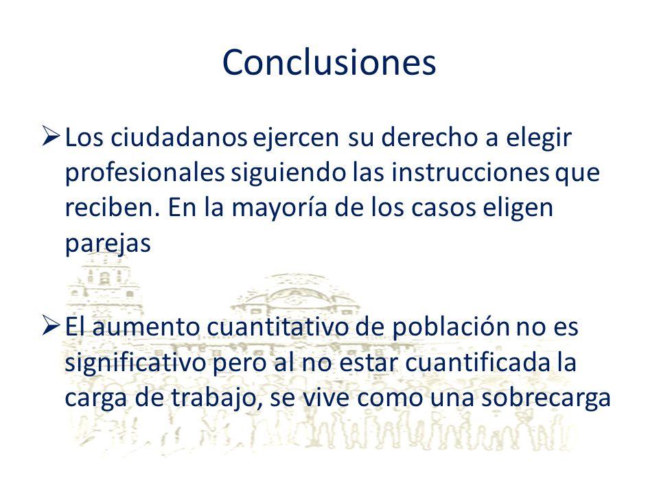 Conclusiones Los ciudadanos ejercen su derecho a elegir profesionales siguiendo las instrucciones que reciben. En la mayoría de los casos eligen parej