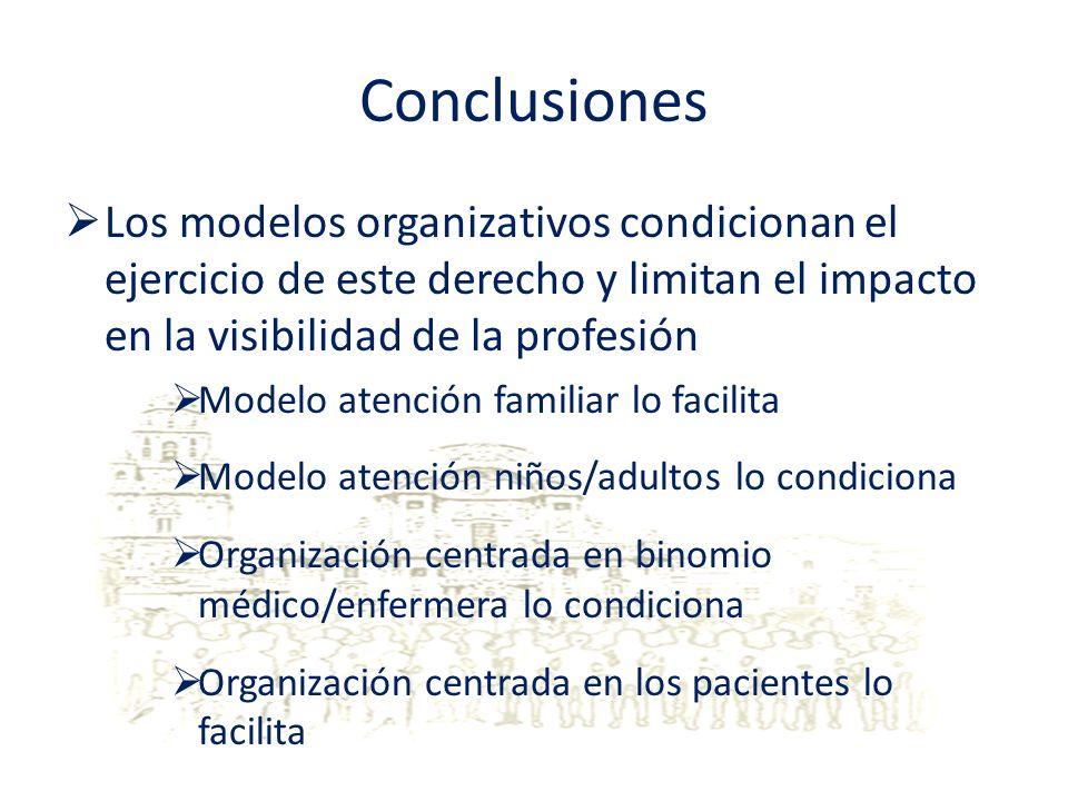 Conclusiones Los modelos organizativos condicionan el ejercicio de este derecho y limitan el impacto en la visibilidad de la profesión Modelo atención