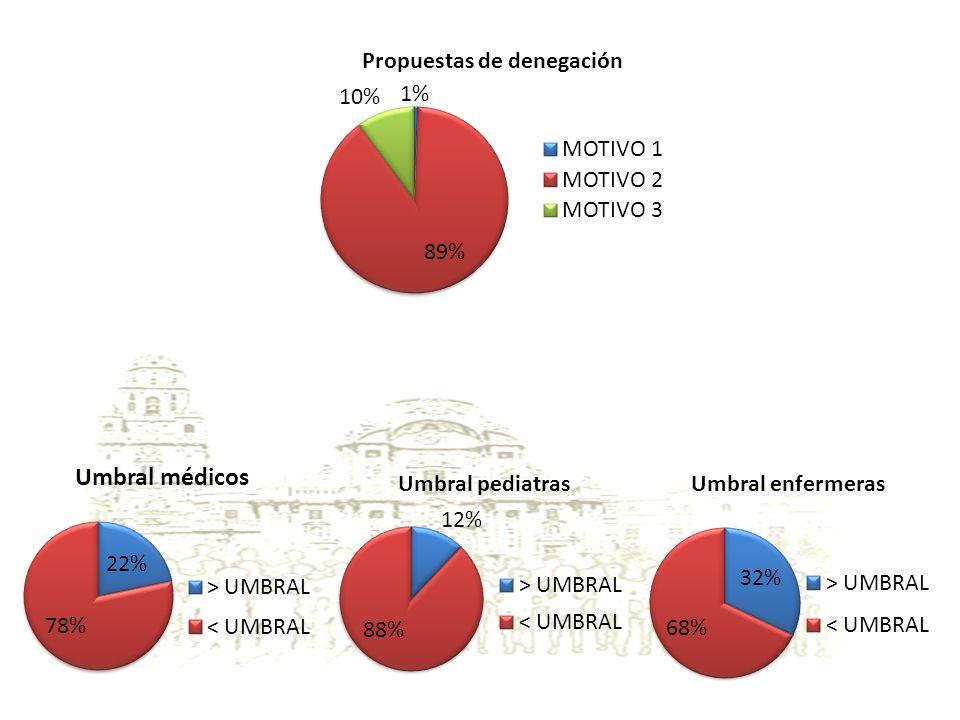 Movimientos de población El 54% de los C.S.pierden pacientes El 46% de los C.S.