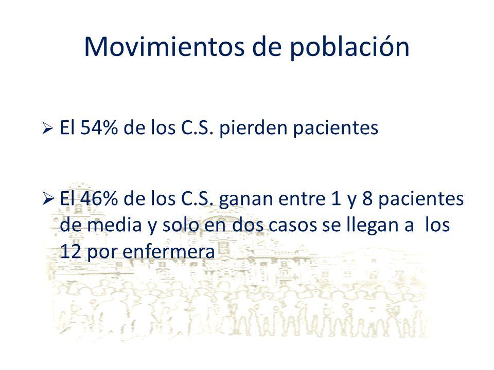 Movimientos de población El 54% de los C.S. pierden pacientes El 46% de los C.S. ganan entre 1 y 8 pacientes de media y solo en dos casos se llegan a