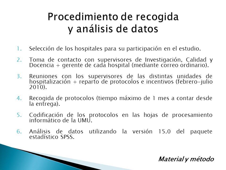 1.Selección de los hospitales para su participación en el estudio. 2.Toma de contacto con supervisores de Investigación, Calidad y Docencia + gerente