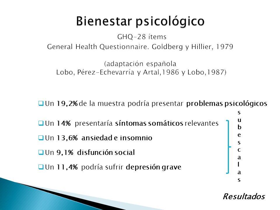 Un 19,2% de la muestra podría presentar problemas psicológicos Un 14% presentaría síntomas somáticos relevantes Un 13,6% ansiedad e insomnio Un 9,1% d