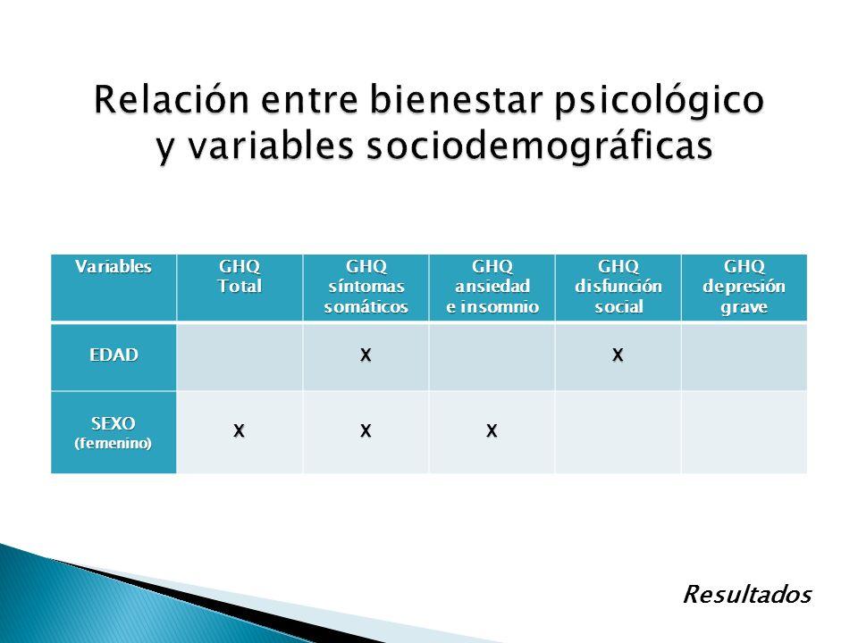 VariablesGHQTotalGHQ síntomas somáticos GHQansiedad e insomnio GHQ disfunción social GHQ depresión grave EDADXX SEXO(femenino)XXX Resultados