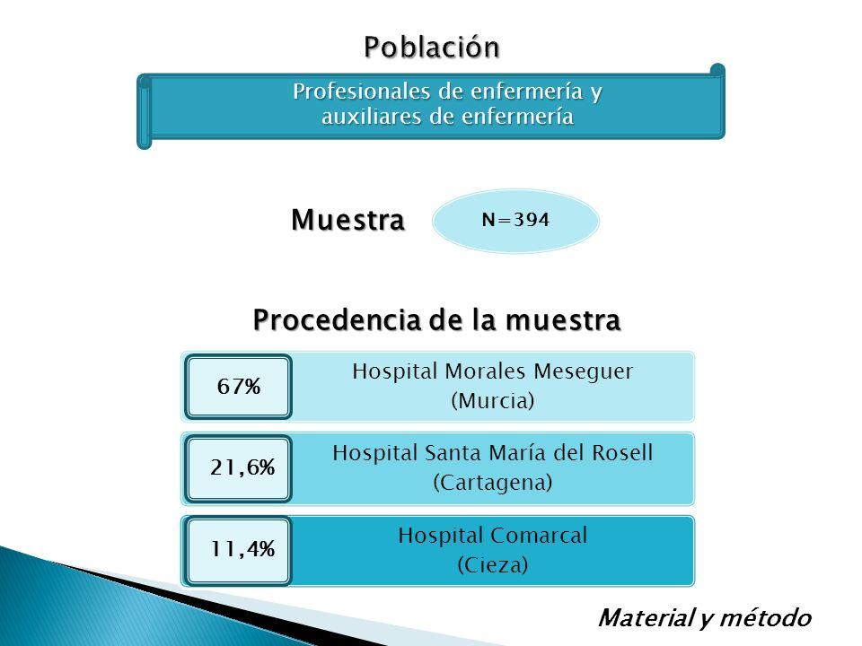 Procedencia de la muestra Hospital Morales Meseguer (Murcia) Hospital Santa María del Rosell (Cartagena) Hospital Comarcal (Cieza) 67% 21,6% 11,4% Pro