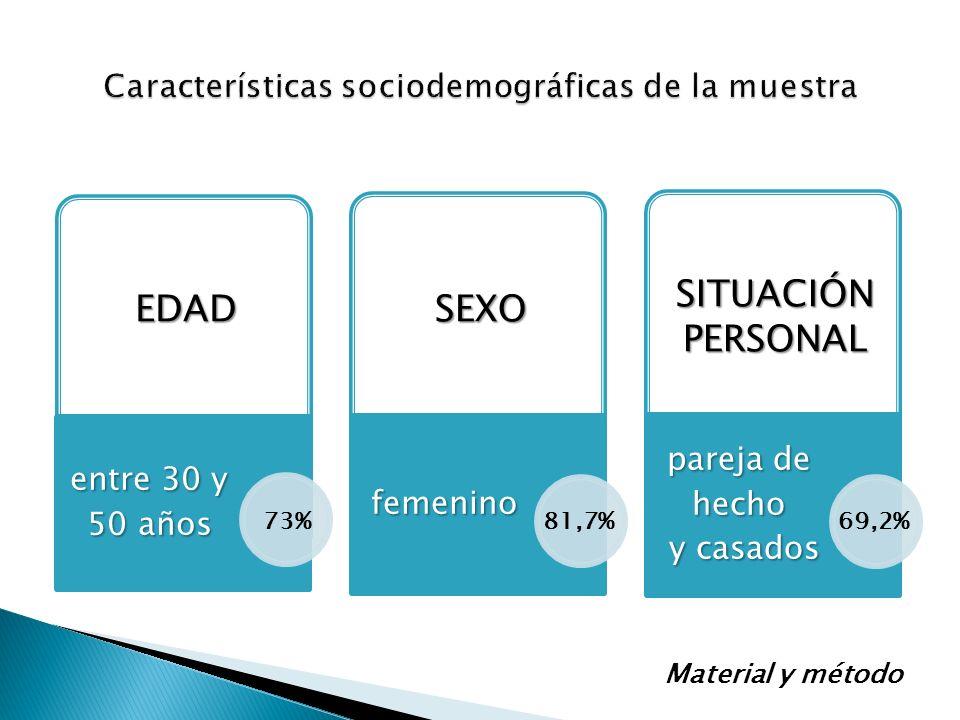 entre 30 y 50 años femenino pareja de hecho y casados y casados EDAD EDAD SEXO SEXO SITUACIÓN PERSONAL 73%81,7%69,2% Material y método