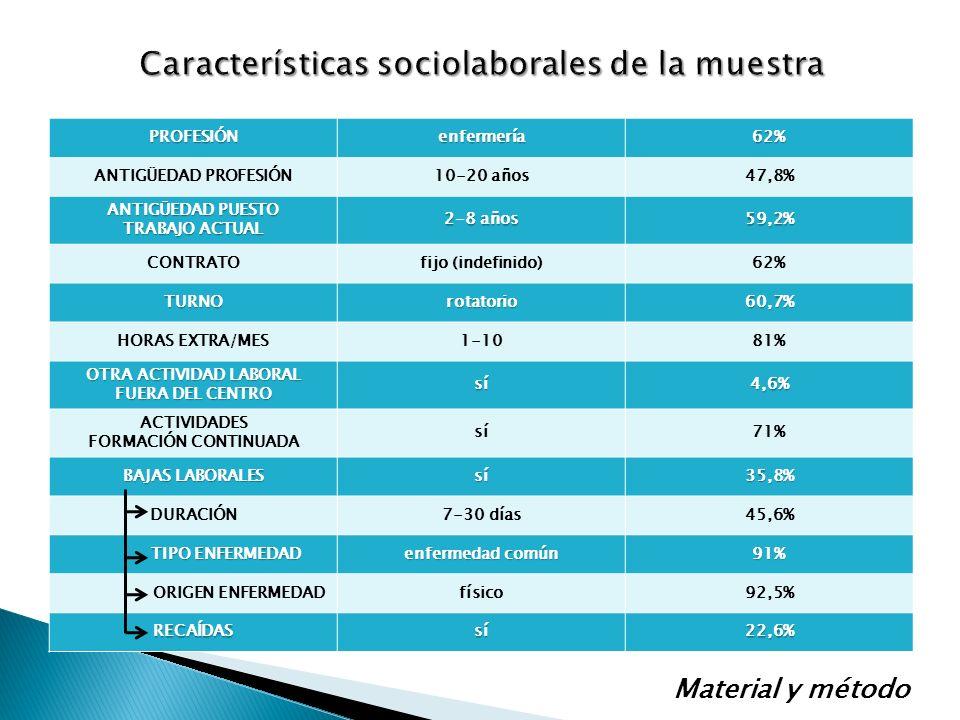 PROFESIÓNenfermería62% ANTIGÜEDAD PROFESIÓN10-20 años47,8% ANTIGÜEDAD PUESTO TRABAJO ACTUAL 28 años 2-8 años59,2% CONTRATOfijo (indefinido)62% TURNOro