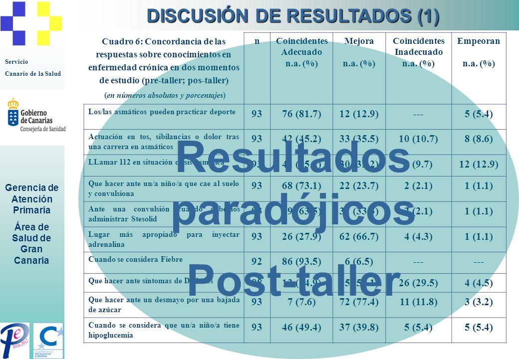 Servicio Canario de la Salud Gerencia de Atención Primaria Área de Salud de Gran Canaria Cuadro 6: Concordancia de las respuestas sobre conocimientos