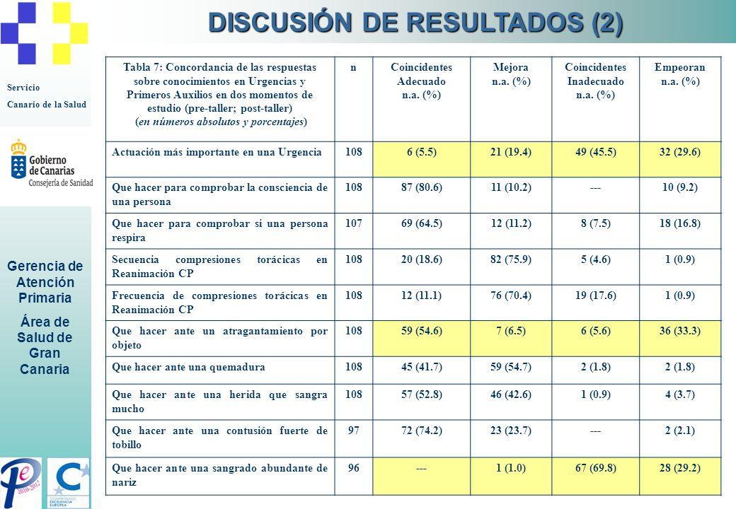 Servicio Canario de la Salud Gerencia de Atención Primaria Área de Salud de Gran Canaria Tabla 7: Concordancia de las respuestas sobre conocimientos e