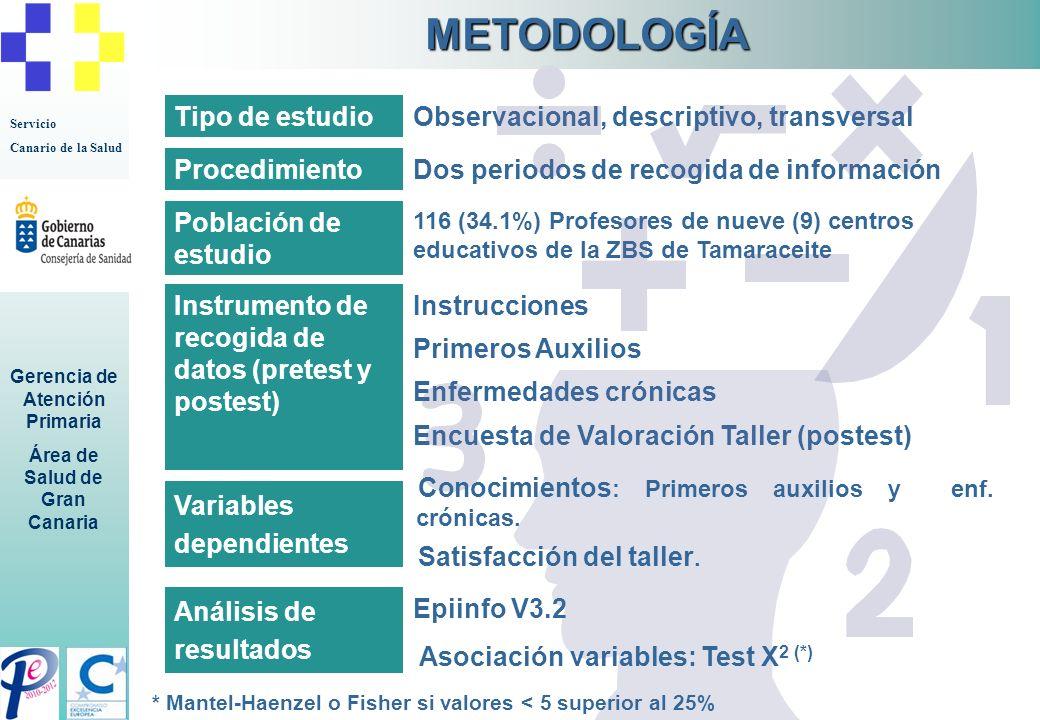 Servicio Canario de la Salud Gerencia de Atención Primaria Área de Salud de Gran Canaria Tipo de estudioObservacional, descriptivo, transversal Proced