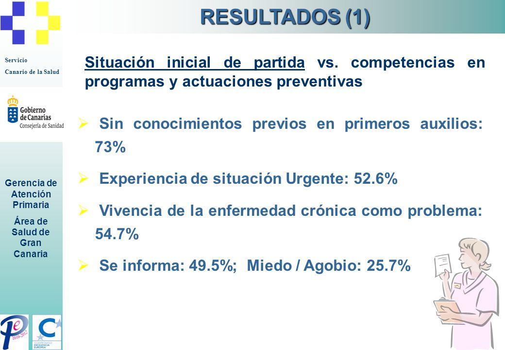 Servicio Canario de la Salud Gerencia de Atención Primaria Área de Salud de Gran Canaria Sin conocimientos previos en primeros auxilios: 73% Experienc