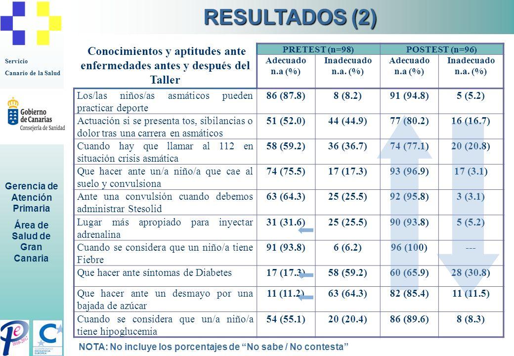 Servicio Canario de la Salud Gerencia de Atención Primaria Área de Salud de Gran Canaria Conocimientos y aptitudes ante enfermedades antes y después d