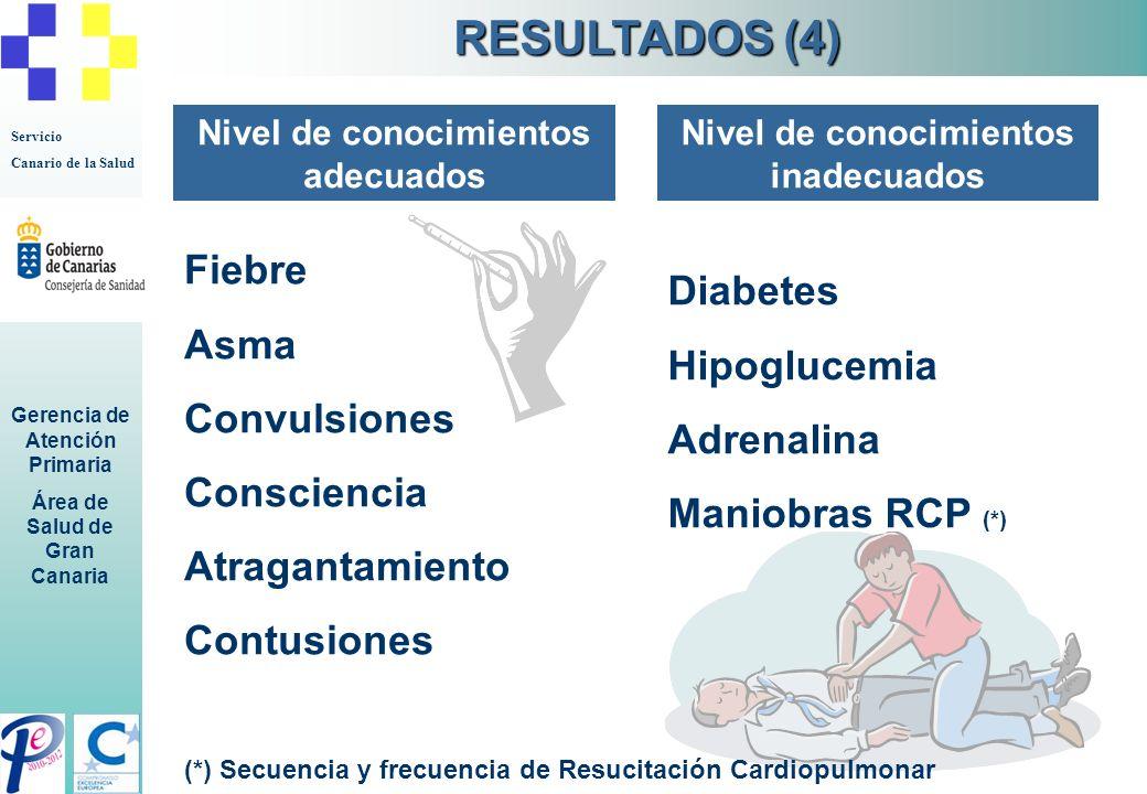 Servicio Canario de la Salud Gerencia de Atención Primaria Área de Salud de Gran Canaria Nivel de conocimientos adecuados Fiebre Asma Convulsiones Con