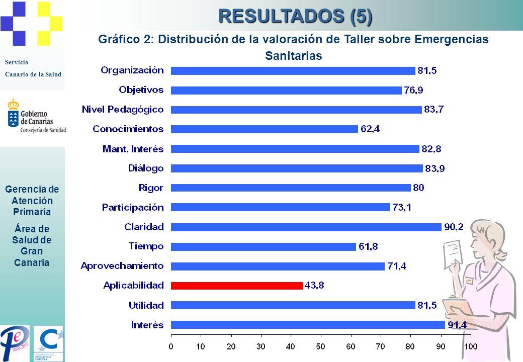 Servicio Canario de la Salud Gerencia de Atención Primaria Área de Salud de Gran Canaria Gráfico 2: Distribución de la valoración de Taller sobre Emer