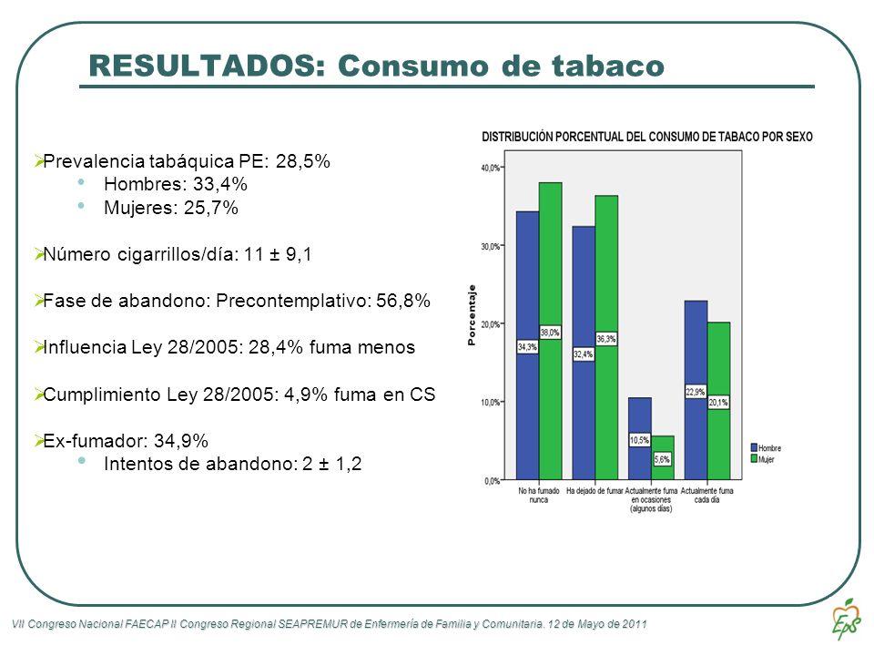 VII Congreso Nacional FAECAP II Congreso Regional SEAPREMUR de Enfermería de Familia y Comunitaria. 12 de Mayo de 2011 RESULTADOS: Consumo de tabaco P