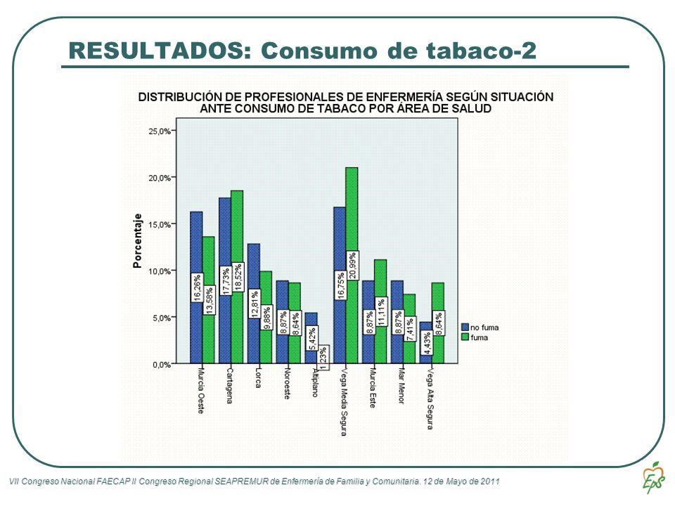 VII Congreso Nacional FAECAP II Congreso Regional SEAPREMUR de Enfermería de Familia y Comunitaria. 12 de Mayo de 2011 RESULTADOS: Consumo de tabaco-2