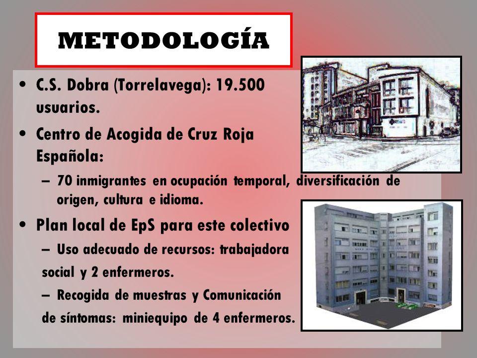 C.S. Dobra (Torrelavega): 19.500 usuarios. Centro de Acogida de Cruz Roja Española: –70 inmigrantes en ocupación temporal, diversificación de origen,